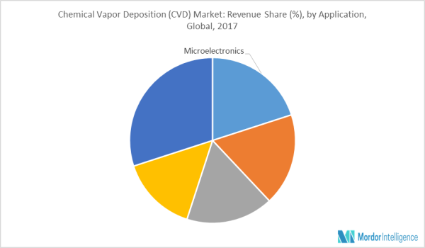 Chemical Vapor Deposition Explained.  Its Benefits and Drawbacks